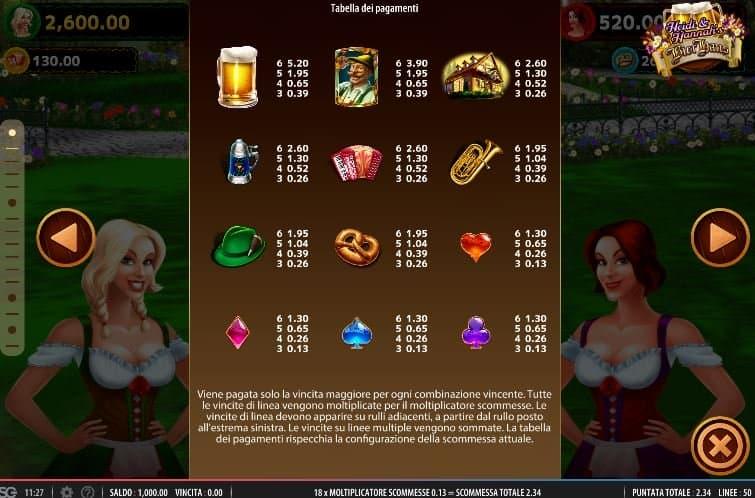 Tabella dei pagamenti della slot Heidi and Hannas Bier Haus