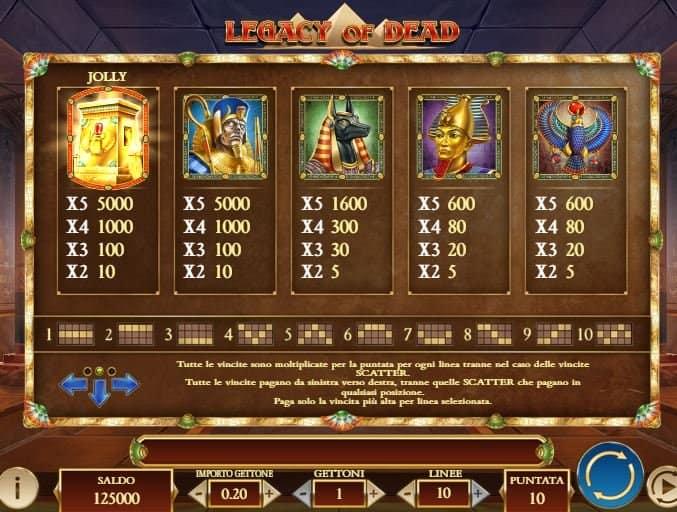 Tabella dei pagamenti della slot Legacy of the Dead